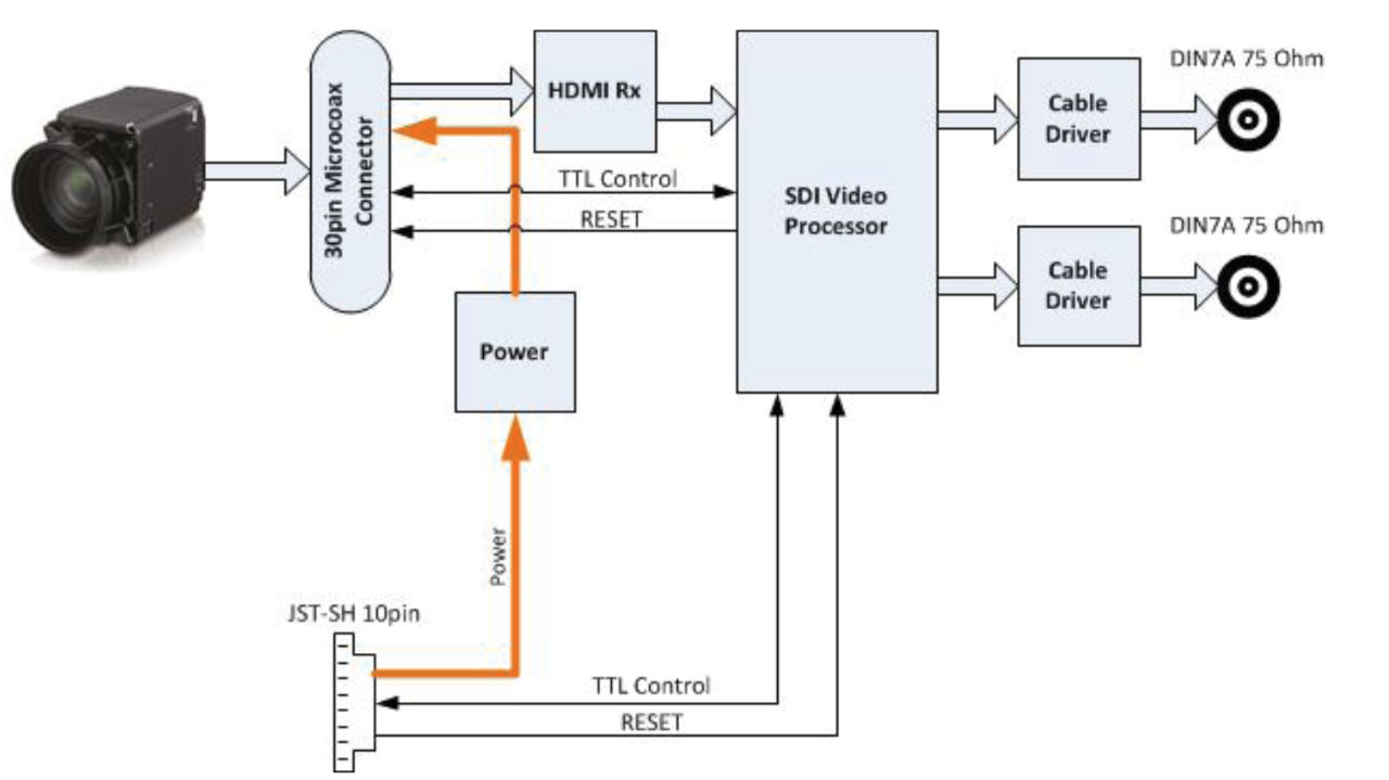 TL4K1261 | Dual Link 3 Gbps UHD-SDI  (PCOC Feature)