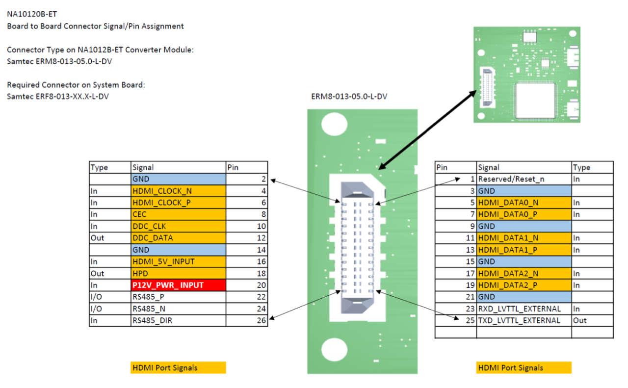 AIVION NA1012B-ET HDMI Board to Board Connector Signal Pin Assignment
